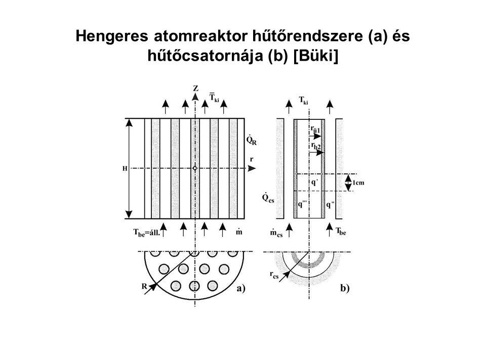 Hengeres atomreaktor hűtőrendszere (a) és hűtőcsatornája (b) [Büki]